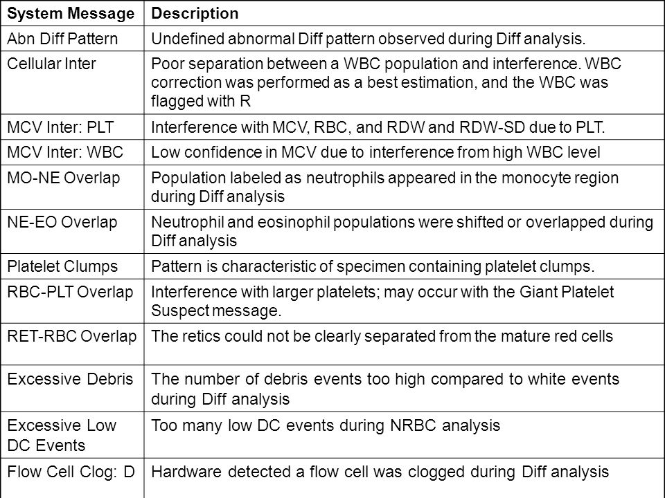 System MessageDescription Abn Diff PatternUndefined abnormal Diff pattern observed during Diff analysis.