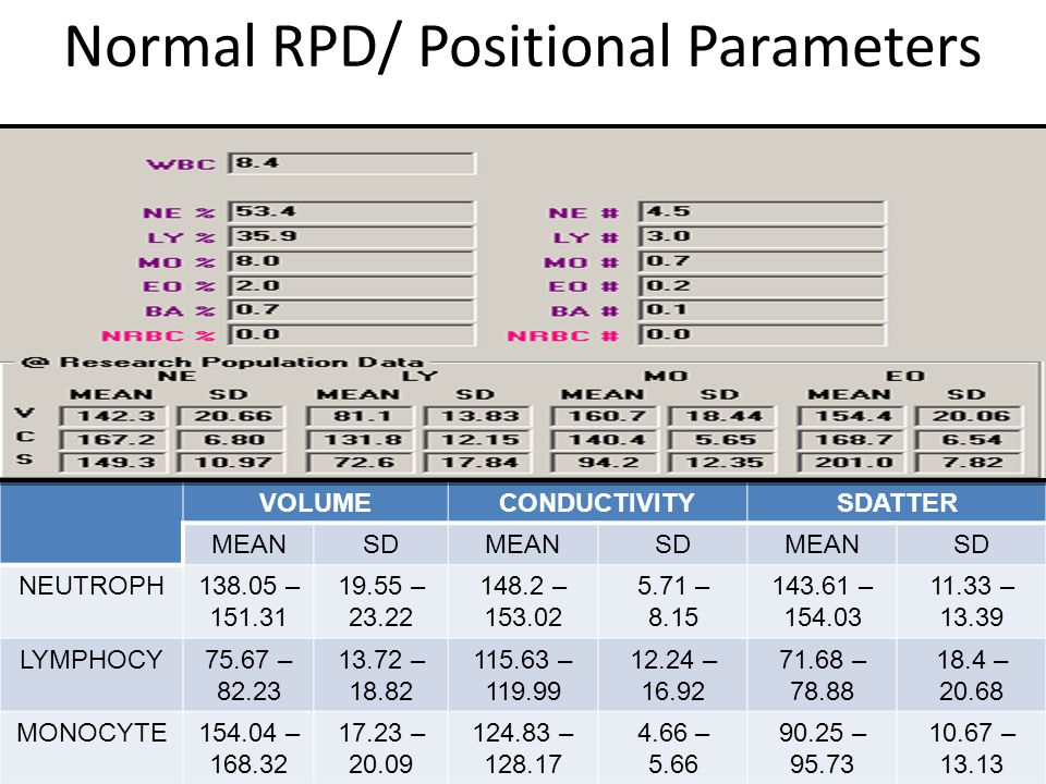 Normal RPD/ Positional Parameters VOLUMECONDUCTIVITYSDATTER MEANSDMEANSDMEANSD NEUTROPH138.05 – 151.31 19.55 – 23.22 148.2 – 153.02 5.71 – 8.15 143.61 – 154.03 11.33 – 13.39 LYMPHOCY75.67 – 82.23 13.72 – 18.82 115.63 – 119.99 12.24 – 16.92 71.68 – 78.88 18.4 – 20.68 MONOCYTE154.04 – 168.32 17.23 – 20.09 124.83 – 128.17 4.66 – 5.66 90.25 – 95.73 10.67 – 13.13