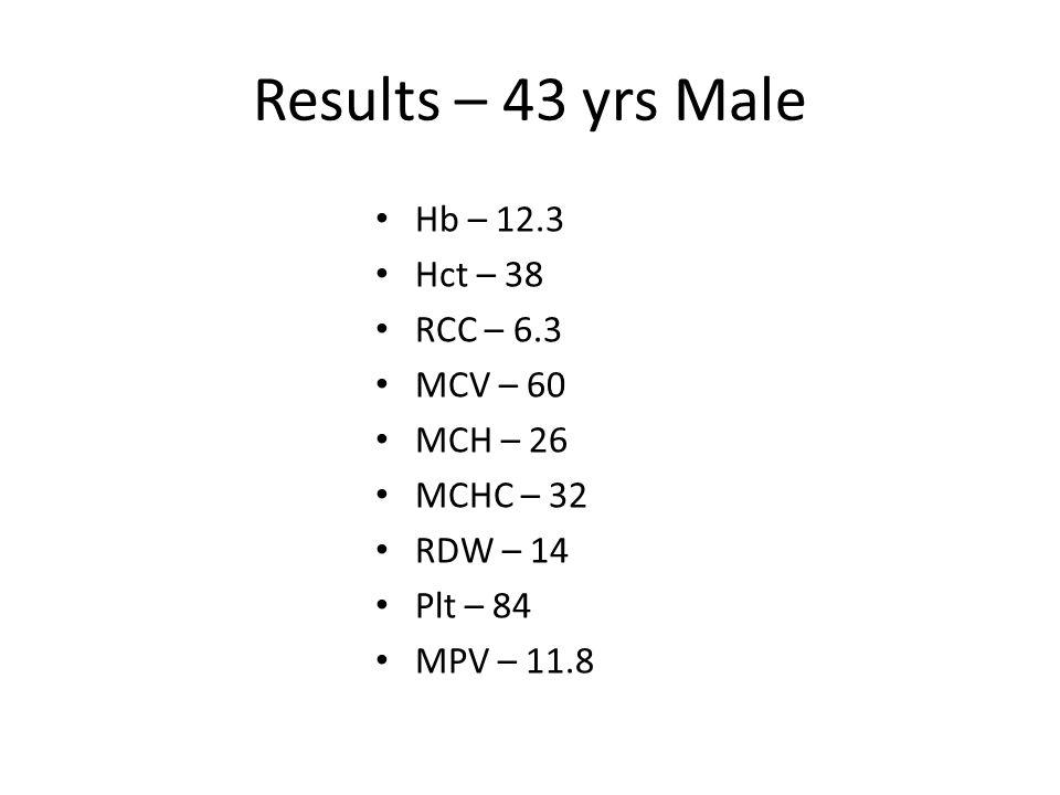 Results – 43 yrs Male Hb – 7.3 Hct – 23 RCC – 4.0 MCV – 58 MCH – 24 MCHC – 28 RDW – 22 Plt – 434 MPV – 8.9