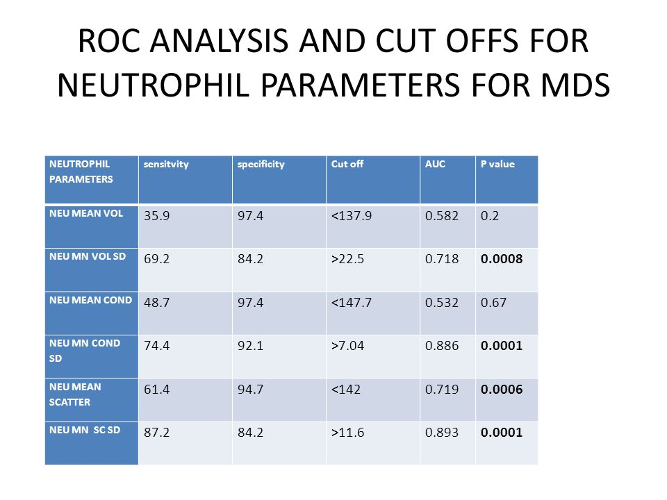 ROC ANALYSIS AND CUT OFFS FOR NEUTROPHIL PARAMETERS FOR MDS NEUTROPHIL PARAMETERS sensitvityspecificityCut offAUCP value NEU MEAN VOL 35.997.4<137.90.5820.2 NEU MN VOL SD 69.284.2>22.50.7180.0008 NEU MEAN COND 48.797.4<147.70.5320.67 NEU MN COND SD 74.492.1>7.040.8860.0001 NEU MEAN SCATTER 61.494.7<1420.7190.0006 NEU MN SC SD 87.284.2>11.60.8930.0001
