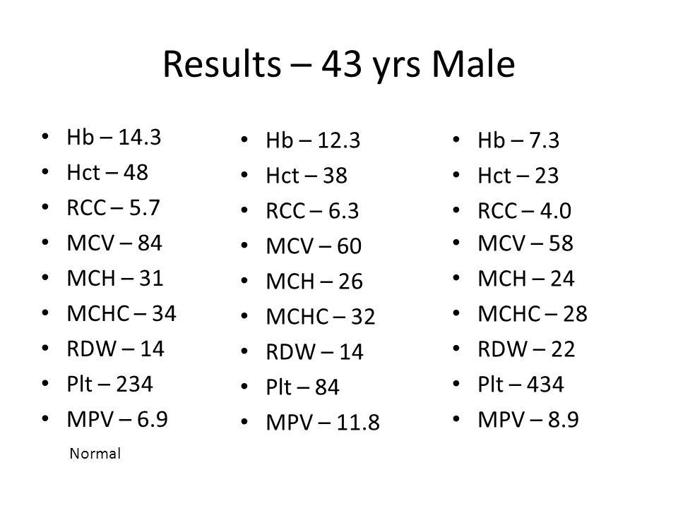 Results – 43 yrs Male Hb – 14.3 Hct – 48 RCC – 5.7 MCV – 84 MCH – 31 MCHC – 34 RDW – 14 Plt – 234 MPV – 6.9 Hb – 7.3 Hct – 23 RCC – 4.0 MCV – 58 MCH – 24 MCHC – 28 RDW – 22 Plt – 434 MPV – 8.9 Hb – 12.3 Hct – 38 RCC – 6.3 MCV – 60 MCH – 26 MCHC – 32 RDW – 14 Plt – 84 MPV – 11.8 Normal