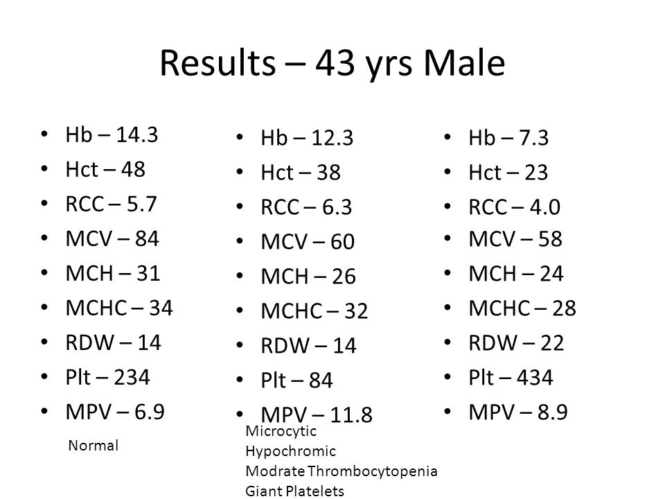 Results – 43 yrs Male Hb – 14.3 Hct – 48 RCC – 5.7 MCV – 84 MCH – 31 MCHC – 34 RDW – 14 Plt – 234 MPV – 6.9 Hb – 7.3 Hct – 23 RCC – 4.0 MCV – 58 MCH – 24 MCHC – 28 RDW – 22 Plt – 434 MPV – 8.9 Hb – 12.3 Hct – 38 RCC – 6.3 MCV – 60 MCH – 26 MCHC – 32 RDW – 14 Plt – 84 MPV – 11.8 Normal Microcytic Hypochromic Modrate Thrombocytopenia Giant Platelets