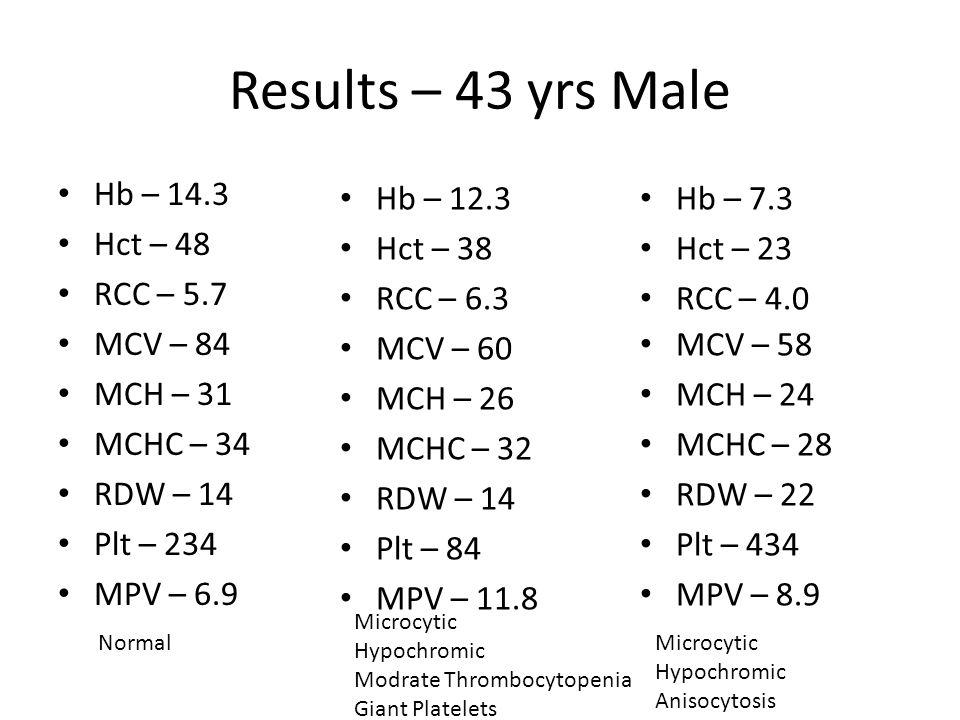Macrocytic anaemia without MacrocytesVOLUMEMEANSD NEUTRO 138.05 – 151.31 19.55 – 23.22 LYMPHO 75.67 – 82.23 13.72 – 18.82 MONO 154.04 – 168.32 17.23 – 20.09