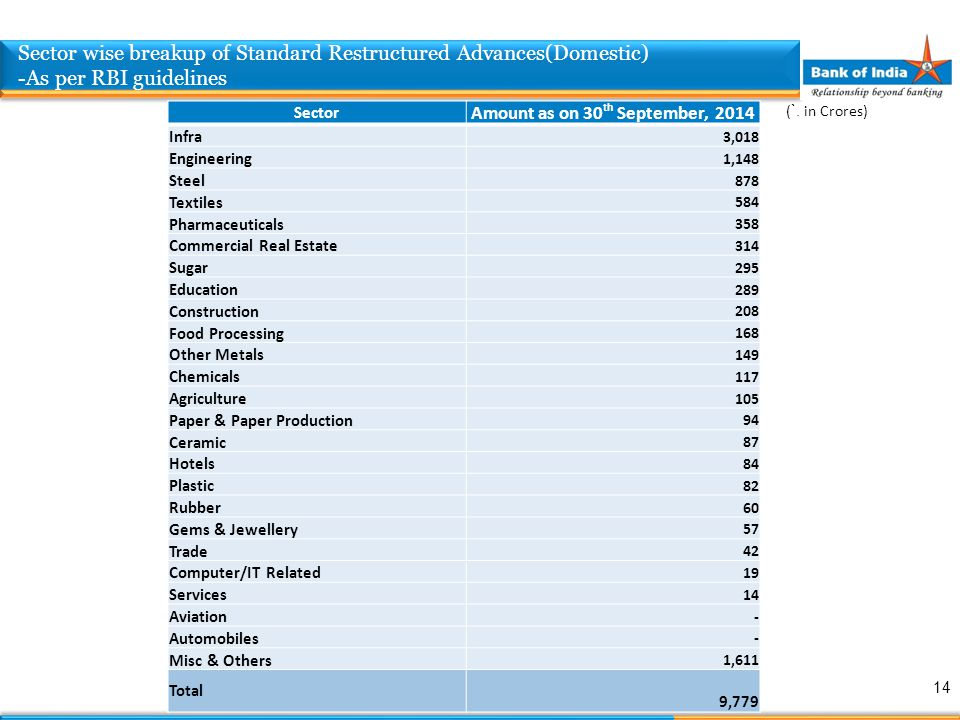 Sector Amount as on 30 th September, 2014 Infra 3,018 Engineering 1,148 Steel 878 Textiles 584 Pharmaceuticals 358 Commercial Real Estate 314 Sugar 29