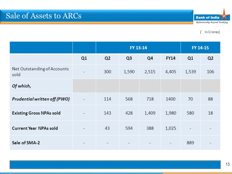 Sale of Assets to ARCs FY 13-14FY 14-15 Q1Q2Q3Q4FY14Q1Q2 Net Outstanding of Accounts sold -3001,5902,5154,4051,539106 Of which, Prudential written off