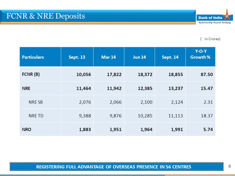 ParticularsSept. 13Mar 14Jun 14Sept. 14 Y-O-Y Growth % FCNR (B) 10,05617,82218,37218,85587.50 NRE 11,46411,94212,38513,23715.47 NRE SB 2,0762,0662,100