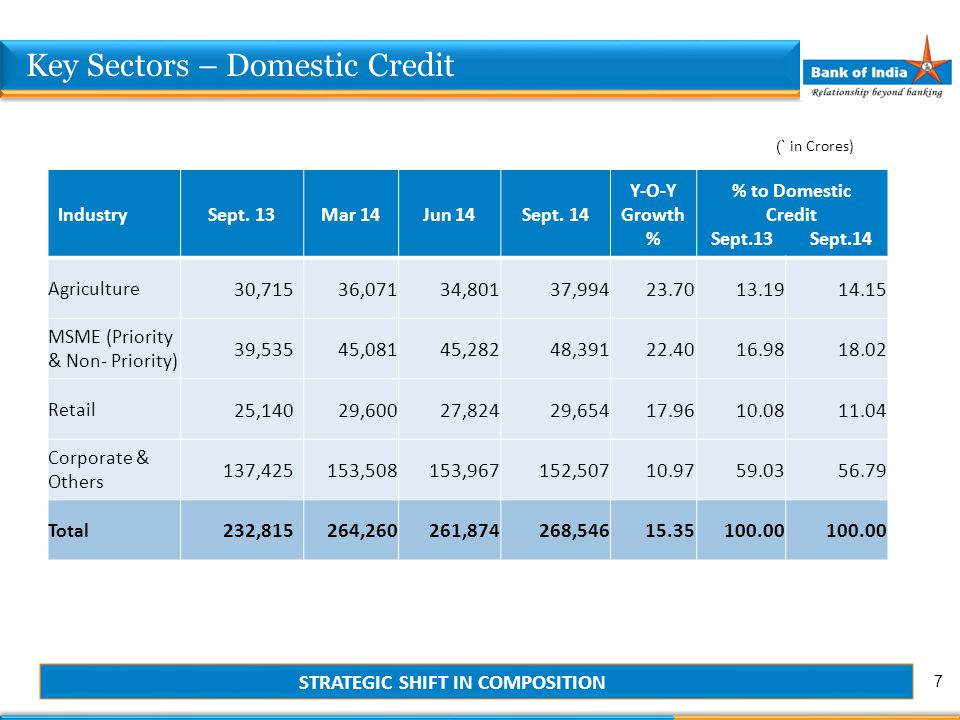 Key Sectors – Domestic Credit IndustrySept. 13Mar 14Jun 14Sept. 14 Y-O-Y Growth % % to Domestic Credit Sept.13 Sept.14 Agriculture 30,71536,07134,8013