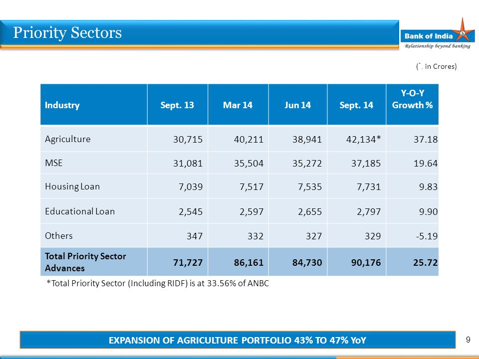 IndustrySept. 13Mar 14Jun 14Sept. 14 Y-O-Y Growth % Agriculture 30,71540,21138,94142,134*37.18 MSE 31,08135,50435,27237,18519.64 Housing Loan 7,0397,5