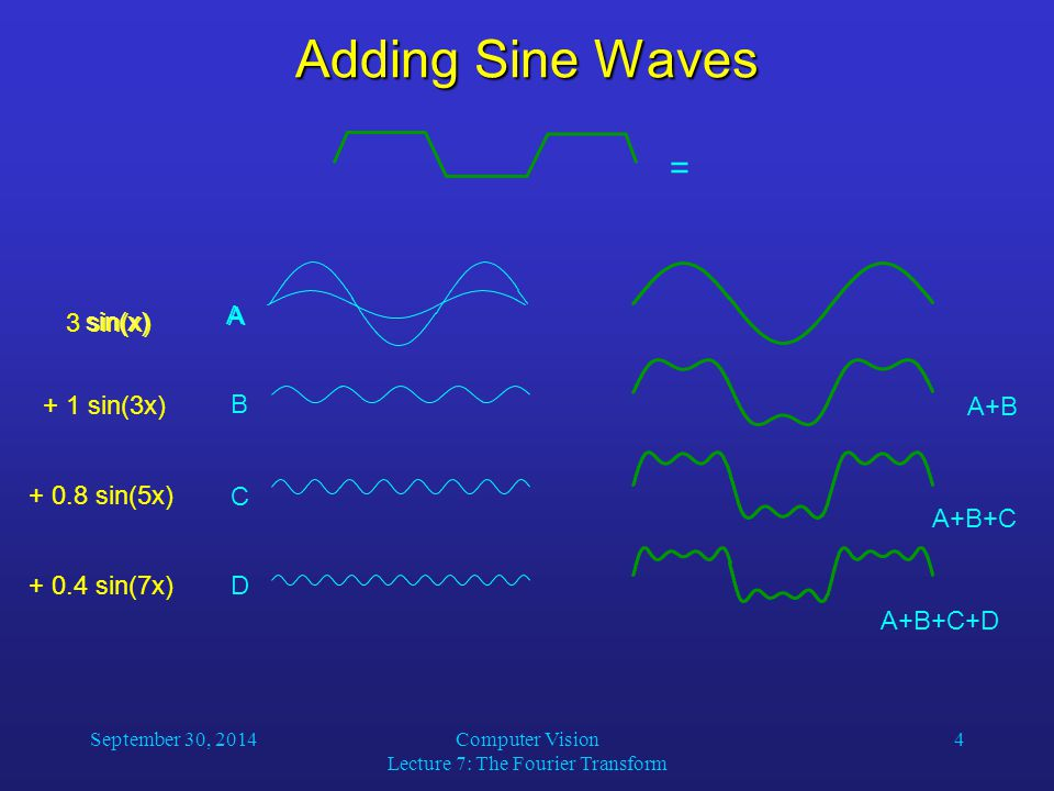 September 30, 2014Computer Vision Lecture 7: The Fourier Transform 4 = 3 sin(x) A + 1 sin(3x) B A+B + 0.8 sin(5x) C A+B+C + 0.4 sin(7x)D A+B+C+D sin(x