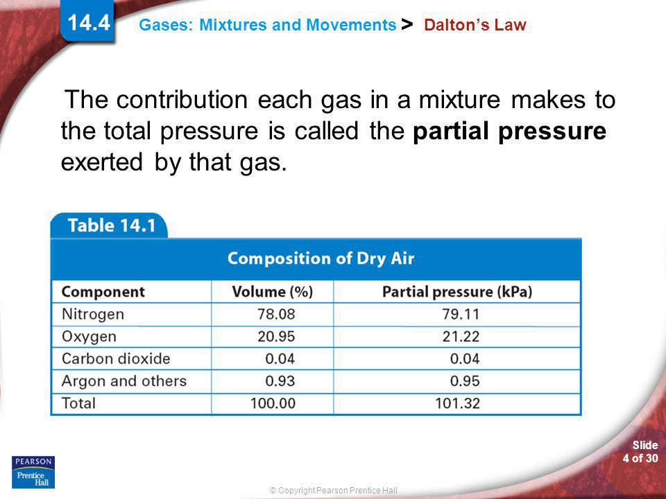 Slide 4 of 30 © Copyright Pearson Prentice Hall Gases: Mixtures and Movements > 14.4 Dalton's Law The contribution each gas in a mixture makes to the
