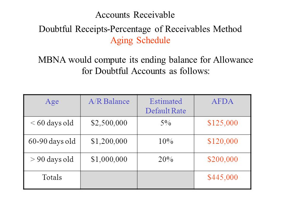 Accounts Receivable Doubtful Receipts-Percentage of Receivables Method Aging Schedule MBNA would compute its ending balance for Allowance for Doubtful Accounts as follows: AgeA/R BalanceEstimated Default Rate AFDA < 60 days old$2,500,0005%$125,000 60-90 days old$1,200,00010%$120,000 > 90 days old$1,000,00020%$200,000 Totals$445,000