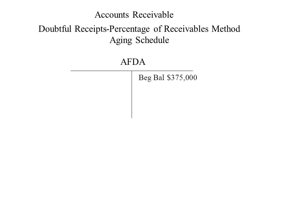 Accounts Receivable Doubtful Receipts-Percentage of Receivables Method Aging Schedule AFDA Beg Bal$375,000