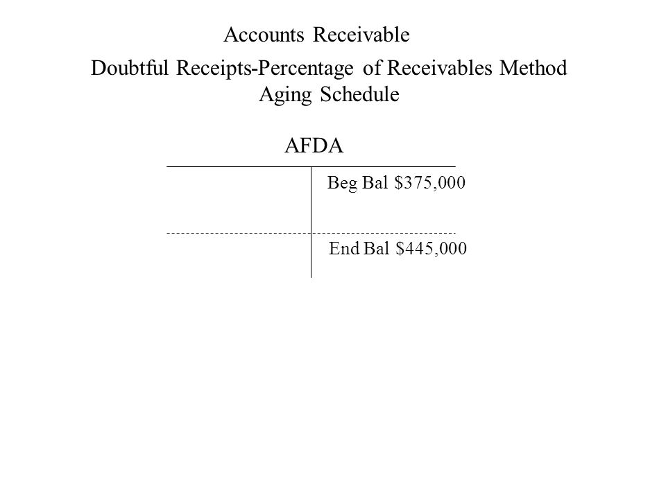 Accounts Receivable Doubtful Receipts-Percentage of Receivables Method Aging Schedule AFDA Beg Bal$375,000 End Bal$445,000
