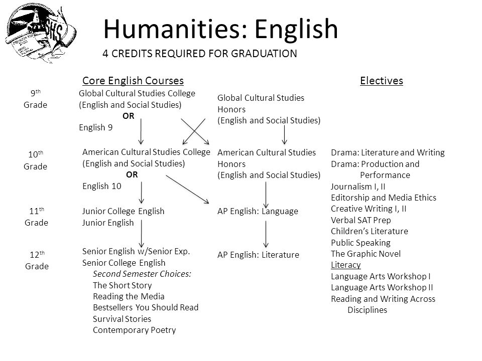 Humanities: Social Studies 3.5 CREDITS REQUIRED FOR GRADUATION 9 th Grade 10 th Grade Global Cultural Studies College (English and Social Studies) OR World Cultures Core Social Studies Courses Social Studies Global Cultural Studies Honors (English and Social Studies) American Cultural Studies College (English and Social Studies) OR US History American Cultural Studies Honors (English and Social Studies) Grades 11 and 12 Required Citizens in Action or AP Government Electives AP European History AP US History AP Comparative Government AP Human Geography AP Psychology European History History of Stonington Maritime Studies*(AP Credit) Last 50 Years I/II World Geography Social Psychology Topics in American Law Multiculturalism & Diversity Criminology Special Topics: Chinese-American Studies *ECE: Early College Experiences