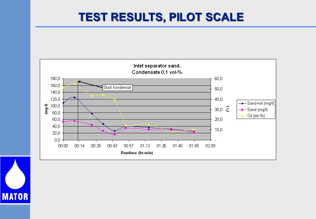 TEST RESULTS, PILOT SCALE