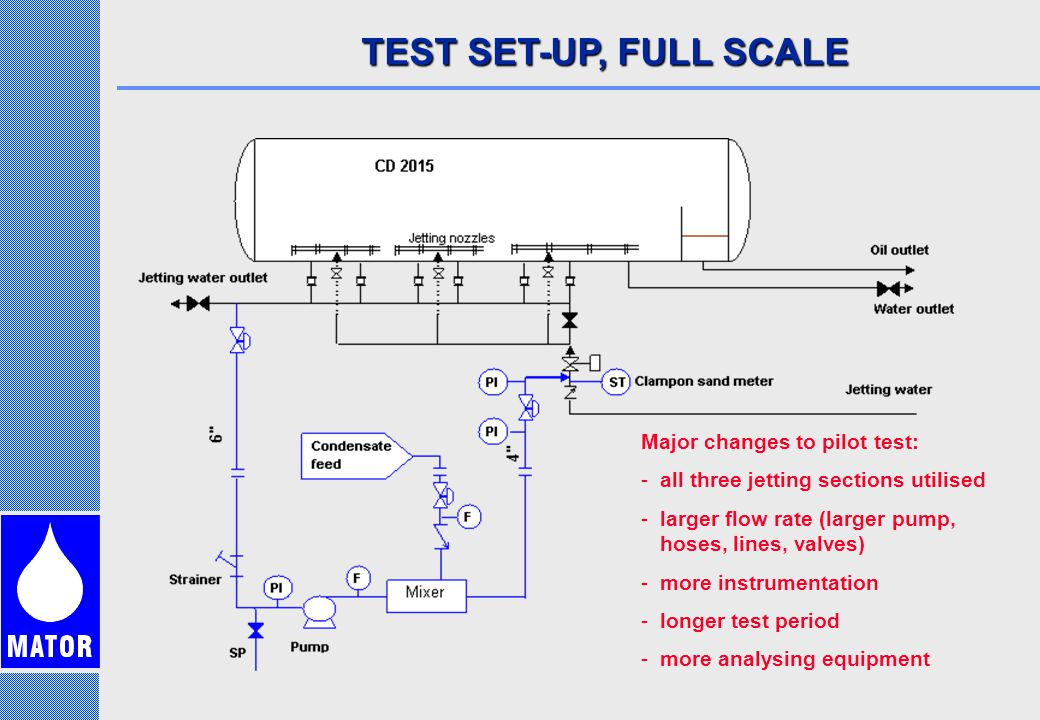 TEST SET-UP, FULL SCALE Major changes to pilot test: -all three jetting sections utilised -larger flow rate (larger pump, hoses, lines, valves) -more instrumentation -longer test period -more analysing equipment