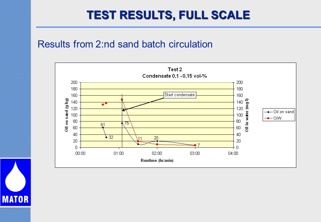 TEST RESULTS, FULL SCALE Results from 2:nd sand batch circulation