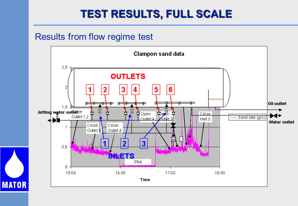 TEST RESULTS, FULL SCALE Results from flow regime test