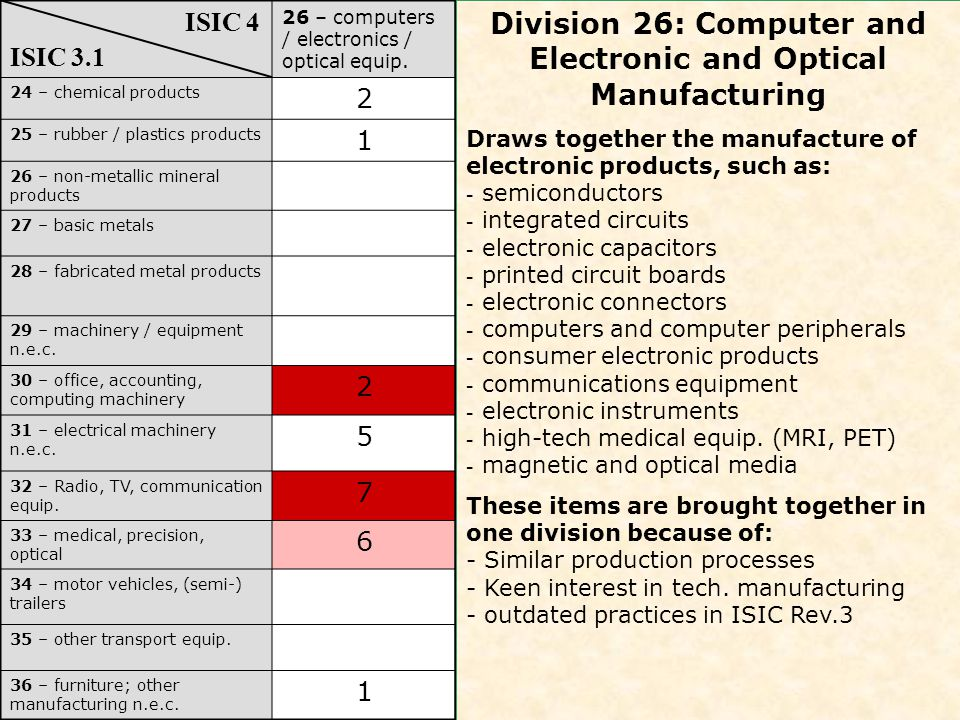 26 – computers / electronics / optical equip.