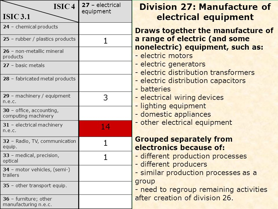 24 – chemical products 25 – rubber / plastics products 26 – non-metallic mineral products 27 – basic metals 28 – fabricated metal products 29 – machinery / equipment n.e.c.