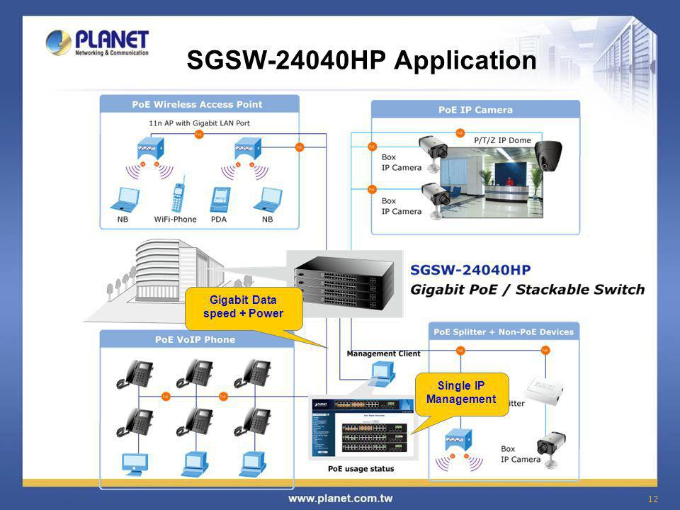 12 SGSW-24040HP Application Gigabit Data speed + Power Single IP Management