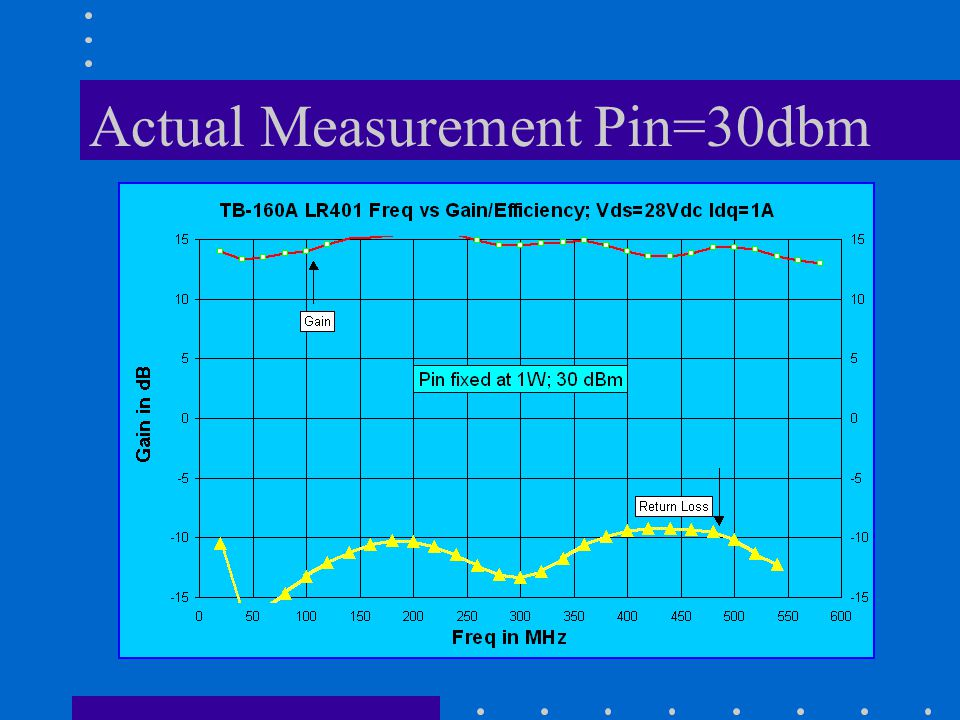 Actual Measurement Pin=30dbm