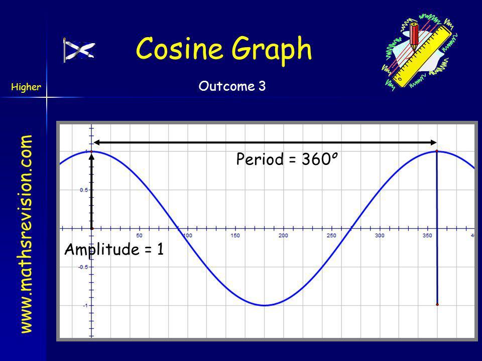 www.mathsrevision.com Higher Outcome 3 Sine Graph Period = 360 o Amplitude = 1