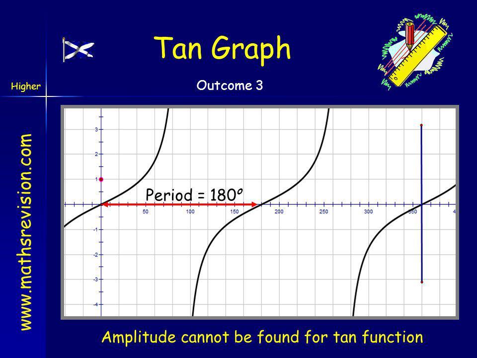 www.mathsrevision.com Higher Outcome 3 Cosine Graph Period = 360 o Amplitude = 1