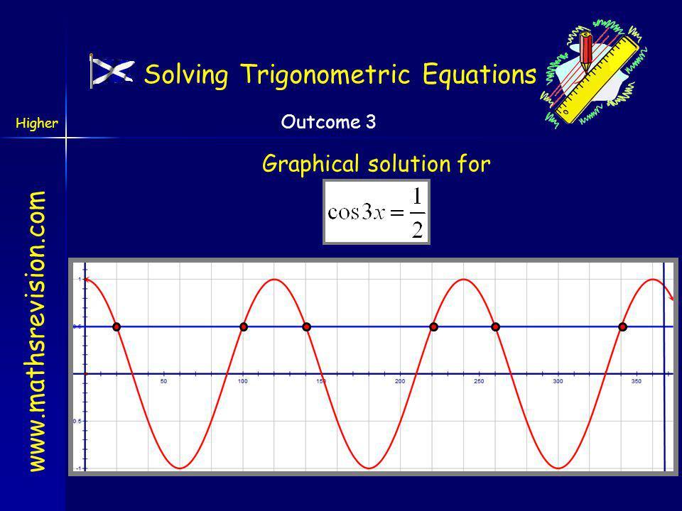 www.mathsrevision.com Higher Outcome 3 300 o Step 3: Solve the equation 1 st quad4 th quad cos wave repeats every 360 o x = 20 o Solving Trigonometric Equations 100 o 140 o 220 o 260 o 340 o 420 o 660 o 780 o 1020 o 3x = 60 o