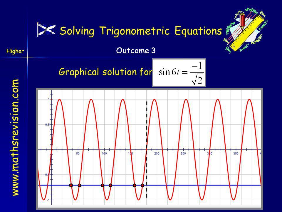 www.mathsrevision.com Higher Outcome 3 315 o Step 3: Solve the equation 3 rd quad4 th quad sin wave repeats every 360 o x = 39.1 o Solving Trigonometric Equations 52.5 o 97.5 o 112.5 o 157.5 o 172.5 o 585 o 675 o 945 o 1035 o 6t = 225 o