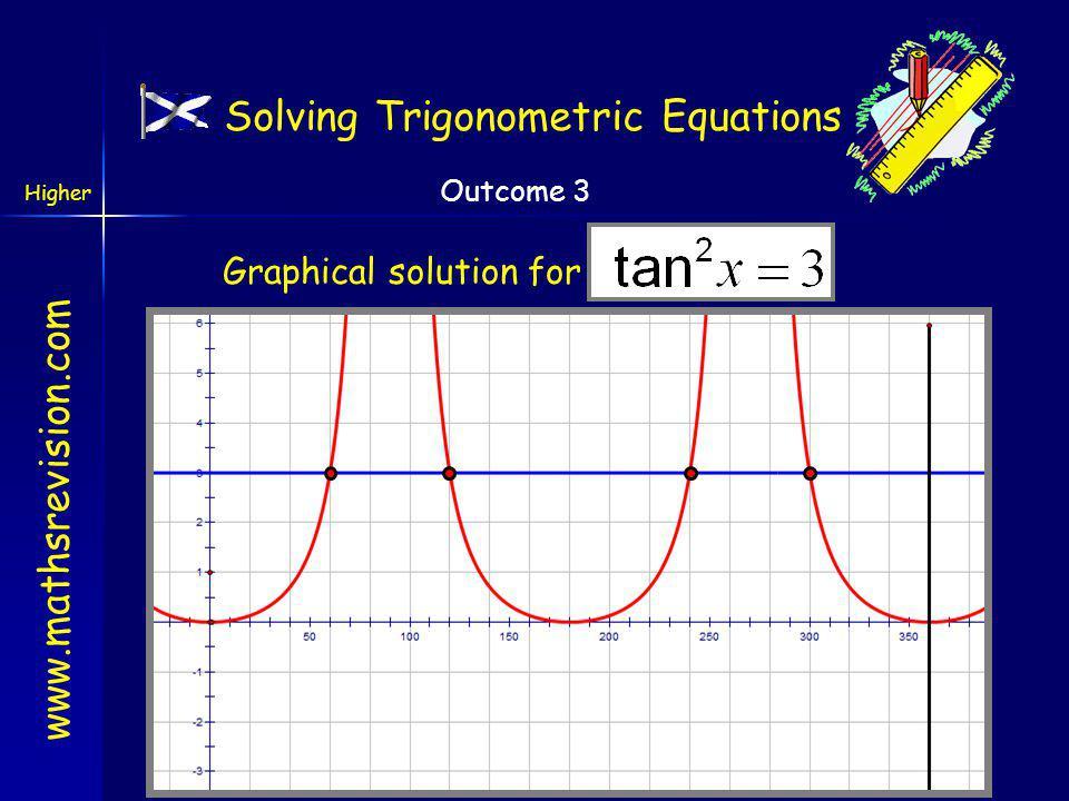 www.mathsrevision.com Higher Outcome 3 120 o Step 3: Solve the equation 1 st quad2 nd quad tan wave repeats every 180 o Solving Trigonometric Equations 240 o 300 o x = 60 o