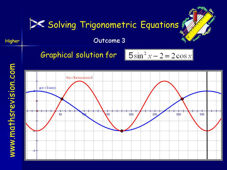 www.mathsrevision.com Higher Outcome 3 306.9 o Step 3: Solve the equation 1 st quad3 rd quad Solving Trigonometric Equations 180 o x = 53.1 o One solution Two solutions Overall solution in radians x = 0.93, π and 5.35