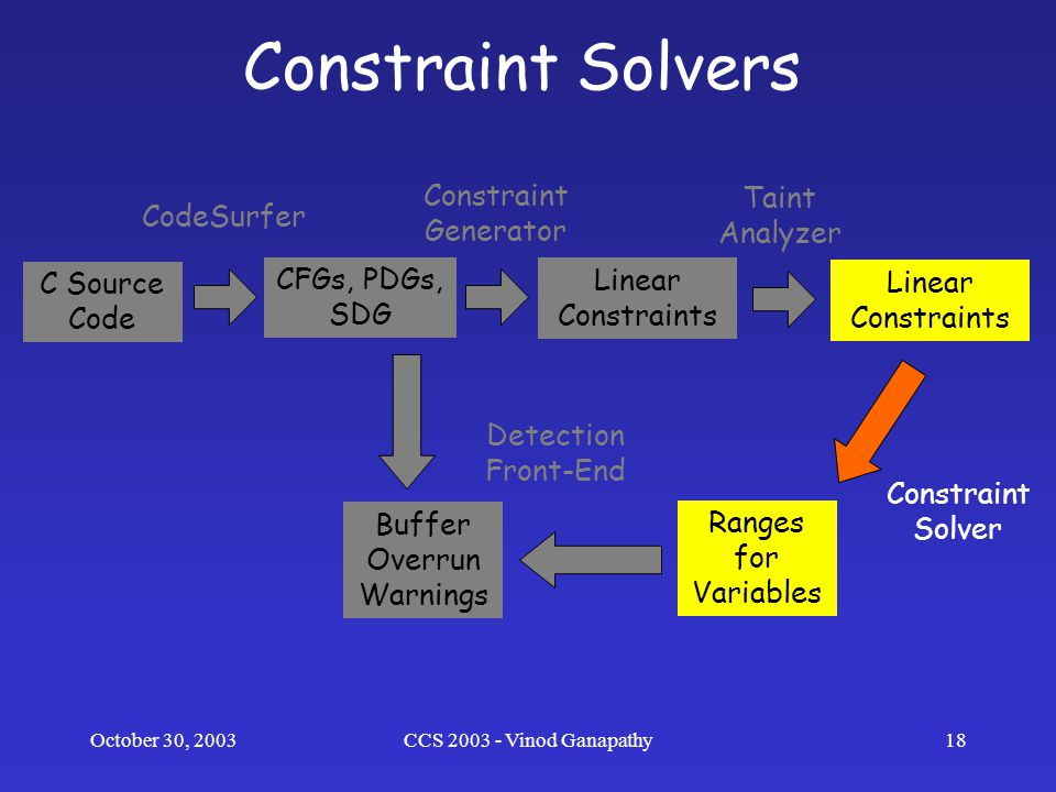 October 30, 2003CCS 2003 - Vinod Ganapathy18 Constraint Solvers C Source Code CFGs, PDGs, SDG Buffer Overrun Warnings Linear Constraints Ranges for Variables Linear Constraints CodeSurfer Constraint Generator Taint Analyzer Constraint Solver Detection Front-End