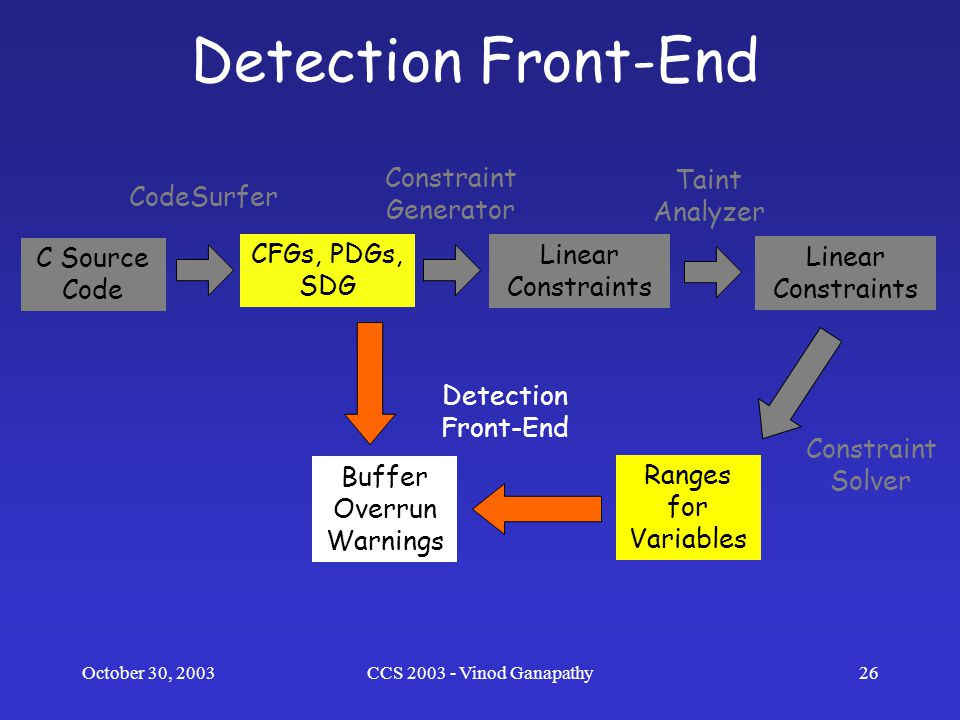 October 30, 2003CCS 2003 - Vinod Ganapathy26 Detection Front-End C Source Code CFGs, PDGs, SDG Buffer Overrun Warnings Linear Constraints Ranges for Variables Linear Constraints CodeSurfer Constraint Generator Taint Analyzer Constraint Solver Detection Front-End