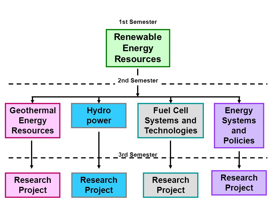Renewable Energy Resources Geothermal Energy Resources Hydro power Fuel Cell Systems and Technologies Energy Systems and Policies Research Project 3rd Semester 1st Semester 2nd Semester