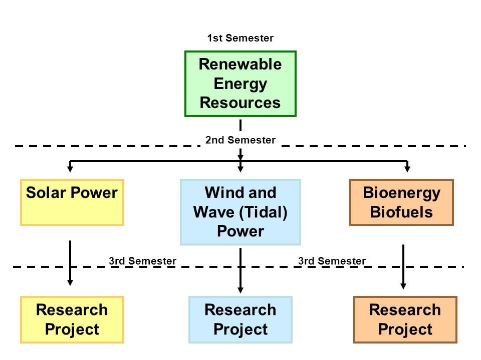 Renewable Energy Resources Wind and Wave (Tidal) Power Bioenergy Biofuels Solar Power Research Project 3rd Semester 1st Semester 2nd Semester