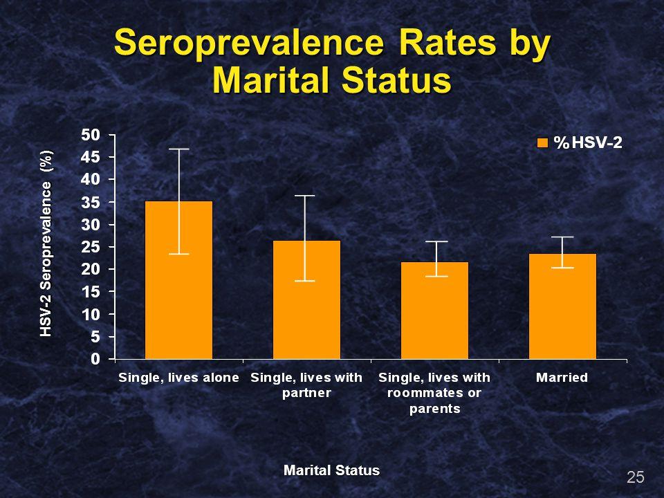 24 Race / Ethnicity HSV-2 Seroprevalence (%) Seroprevalence Rates by Race/Ethnicity