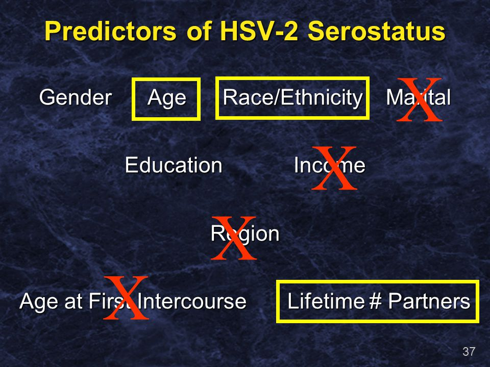 36 Multivariate Analysis: Predictors of HSV-2 Serostatus