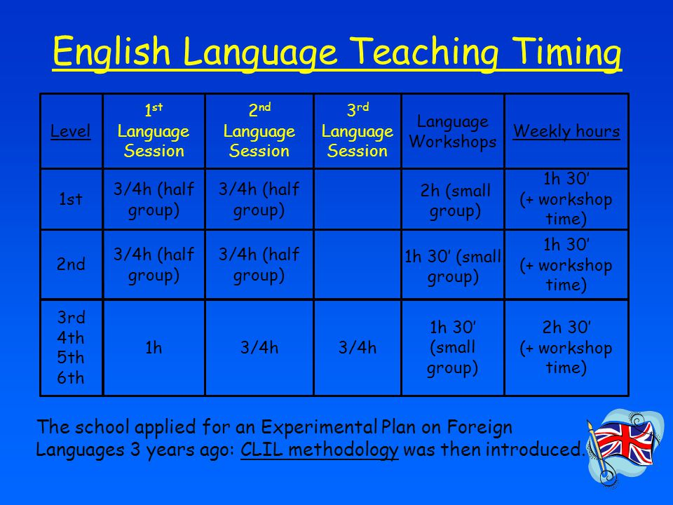 Content and Language Integrated Learning, but...content language CLIL.