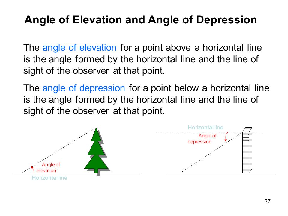 27 Angle of Elevation and Angle of Depression The angle of elevation for a point above a horizontal line is the angle formed by the horizontal line and the line of sight of the observer at that point.