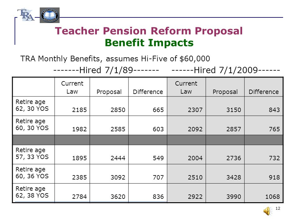 12 Teacher Pension Reform Proposal Benefit Impacts TRA Monthly Benefits, assumes Hi-Five of $60,000 -------Hired 7/1/89------- ------Hired 7/1/2009------ Current LawProposalDifference Current LawProposalDifference Retire age 62, 30 YOS 2185285066523073150843 Retire age 60, 30 YOS 1982258560320922857765 Retire age 57, 33 YOS 1895244454920042736732 Retire age 60, 36 YOS 2385309270725103428918 Retire age 62, 38 YOS 27843620836292239901068