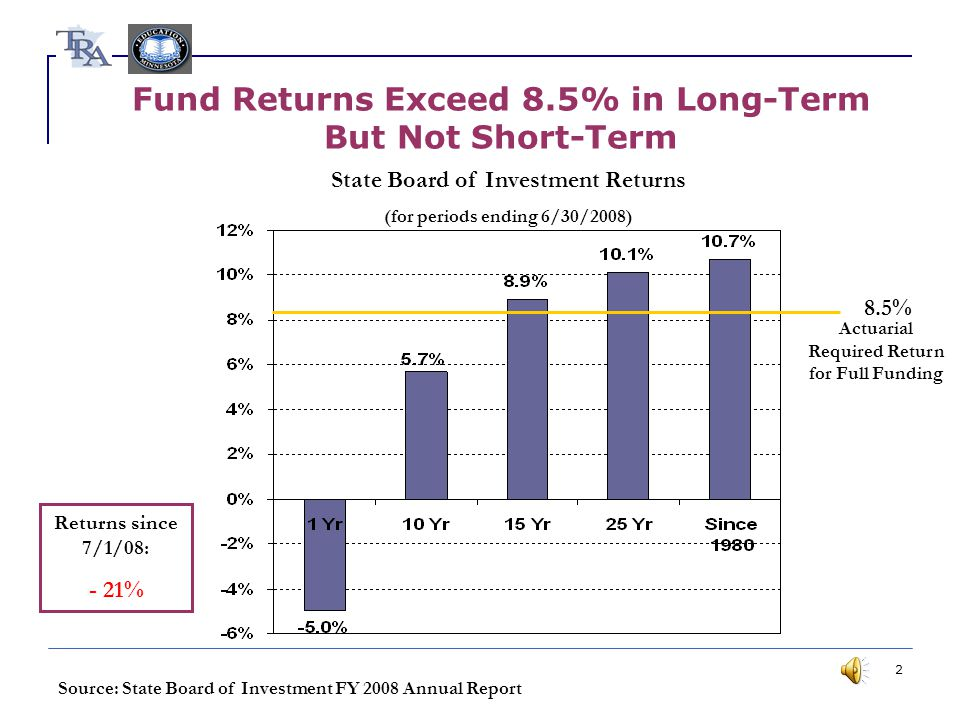 2 Fund Returns Exceed 8.5% in Long-Term But Not Short-Term State Board of Investment Returns (for periods ending 6/30/2008) 8.5% Actuarial Required Return for Full Funding Source: State Board of Investment FY 2008 Annual Report Returns since 7/1/08: - 21%