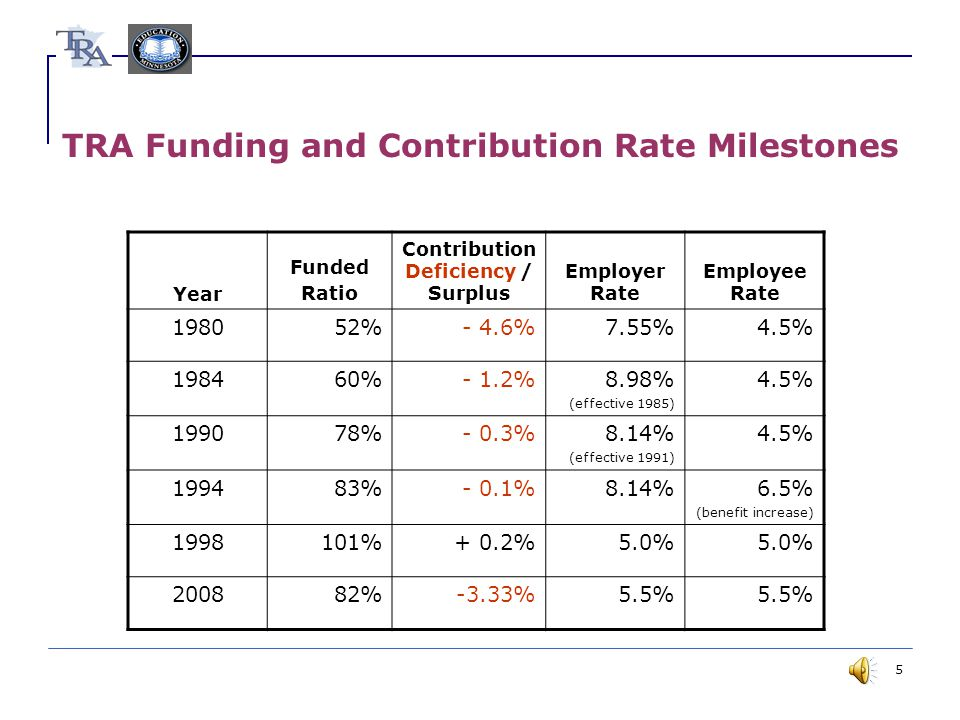 5 TRA Funding and Contribution Rate Milestones Year Funded Ratio Contribution Deficiency / Surplus Employer Rate Employee Rate 198052%- 4.6%7.55%4.5% 198460%- 1.2%8.98% (effective 1985) 4.5% 199078%- 0.3%8.14% (effective 1991) 4.5% 199483%- 0.1%8.14%6.5% (benefit increase) 1998101%+ 0.2%5.0% 200882%-3.33%5.5%