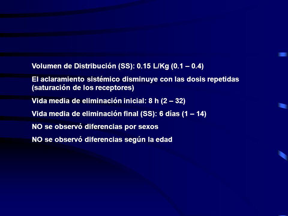 Volumen de Distribución (SS): 0.15 L/Kg (0.1 – 0.4) El aclaramiento sistémico disminuye con las dosis repetidas (saturación de los receptores) Vida media de eliminación inicial: 8 h (2 – 32) Vida media de eliminación final (SS): 6 días (1 – 14) NO se observó diferencias por sexos NO se observó diferencias según la edad