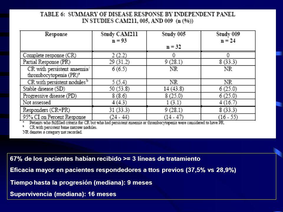 67% de los pacientes habían recibido >= 3 líneas de tratamiento Eficacia mayor en pacientes respondedores a ttos previos (37,5% vs 28,9%) Tiempo hasta la progresión (mediana): 9 meses Supervivencia (mediana): 16 meses