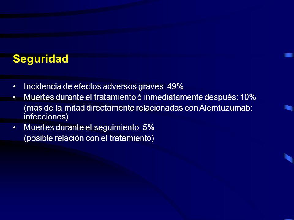 CAM 307 Preliminary phase III efficacy and safety of alemtuzumab vs chlorambucil as front-line therapy for patients with progressive B-cell chronic lymphociytic leukemia (BCLL) 1er ensayo clínico de Alemtuzumab en 1ª línea de LLC-B 297 pacientes: Alemtuzumab vs Clorambucilo Respuesta Completa: 24% vs 2% (p < 0.0001) Efectos adversos graves: 34.7% vs 19.7% EAG directamente relacionados con el fármaco: 21.1% 4.1%