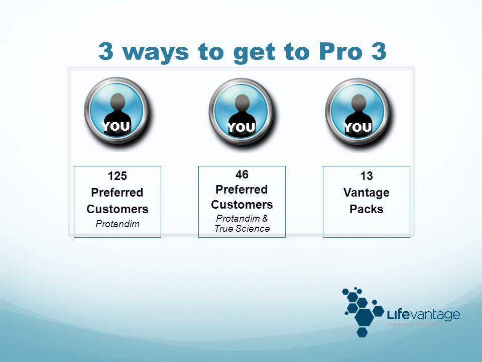 Getting to Pro 3 Fast Start Bonuses* $1,450 YOU VP DUPLICATION 5,000 O.V.