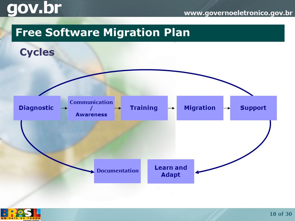 18 of 30 Communication / Awareness DiagnosticTraining Migrações SupportMigration Documentation Cycles Free Software Migration Plan Learn and Adapt