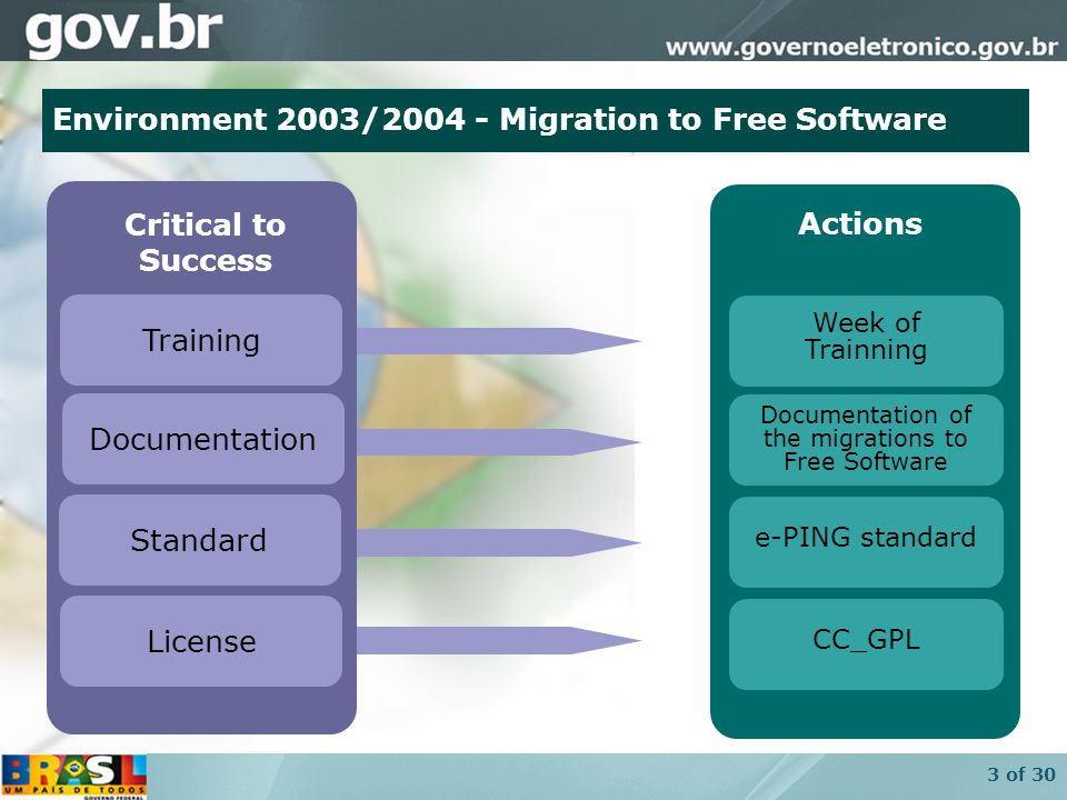 4 of 30 Aproximation of two critical elements of success Critical to Success Documentation Standard License Training Week of Trainning Actions Documentation of the migrations to Free Software e-PING standard CC_GPL Environment 2003/2004 - Migration to Free Software
