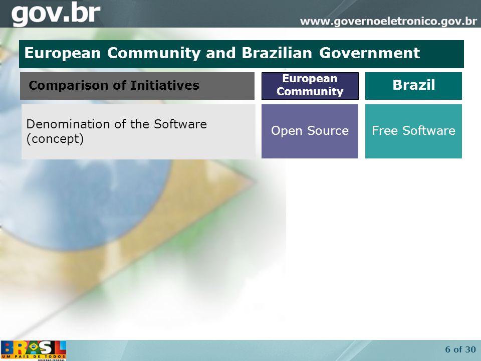 17 of 30 Open Standards Community Free License Free Software Ecosystem in the Brazilian Government